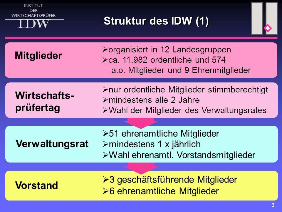 3 Struktur des IDW (1) Vorstand  3 geschäftsführende Mitglieder  6 ehrenamtliche Mitglieder Verwaltungsrat  51 ehrenamtliche Mitglieder  mindestens 1 x jährlich  Wahl ehrenamtl.