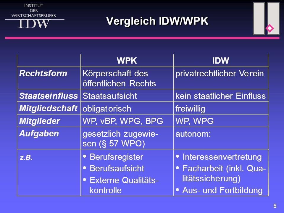 5 Vergleich IDW/WPK  Berufsaufsicht  Externe Qualitäts- kontrolle  Interessenvertretung  Facharbeit (inkl. Qua- litätssicherung)  Aus- und F
