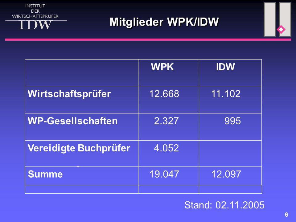 6 Mitglieder WPK/IDW Stand: 02.11.2005 WPK IDW Wirtschaftsprüfer 12.668 11.102 WP-Gesellschaften 2.327 995 Vereidigte Buchprüfer 4.052 - Summe 19.047