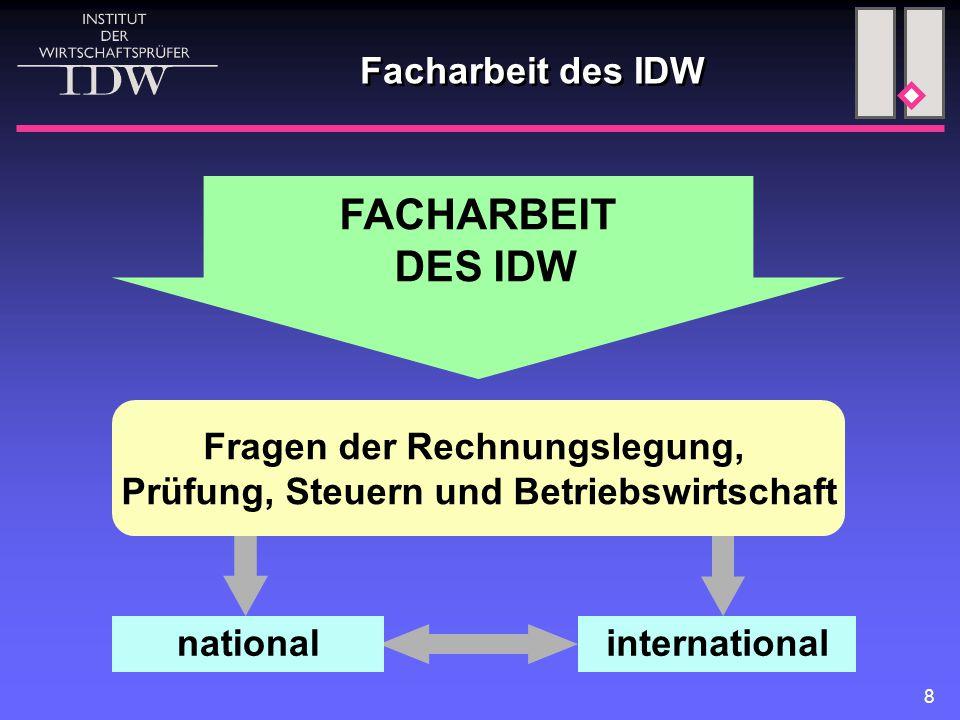 9 Ausschuss für internationale Zusammenarbeit (AFIZ) Bankenfachausschuss (BFA) Versicherungsfachausschuss (VFA) Fachausschuss für öffentliche Unternehmen und Verwaltungen (ÖFA) Krankenhausfachausschuss (KHFA) Wohnungswirtschaftlicher Fachausschuss (WFA) Fachausschuss Recht (FAR) Fachausschuss für Informationstechnologie (FAIT) Steuerfachausschuss (StFA) Ausschuss für Aus-und Fortbildung (AAF) Hauptfachausschuss (HFA) Ausschüsse des IDW