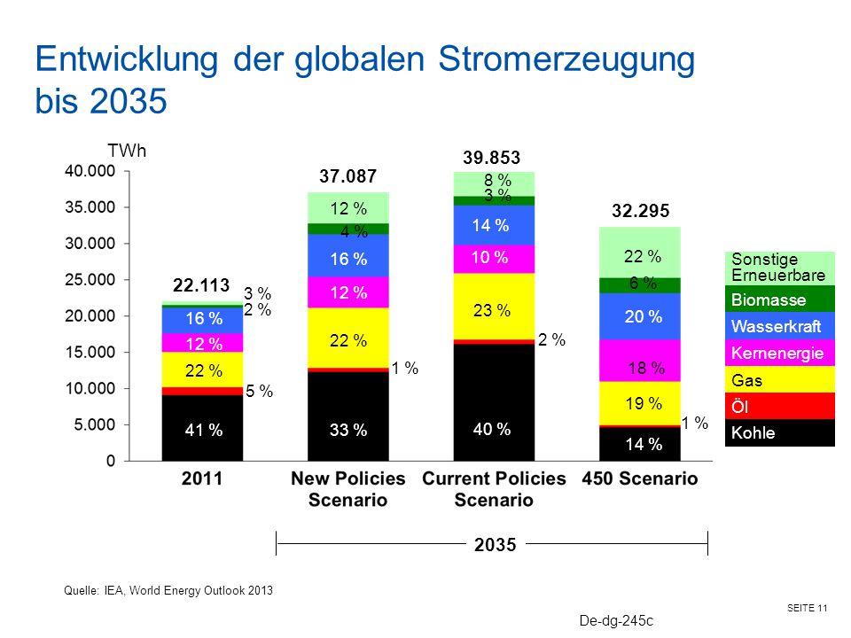 SEITE 11 Entwicklung der globalen Stromerzeugung bis 2035 Quelle: IEA, World Energy Outlook 2013 22.113 37.087 Kohle Öl Gas Kernenergie Wasserkraft Bi