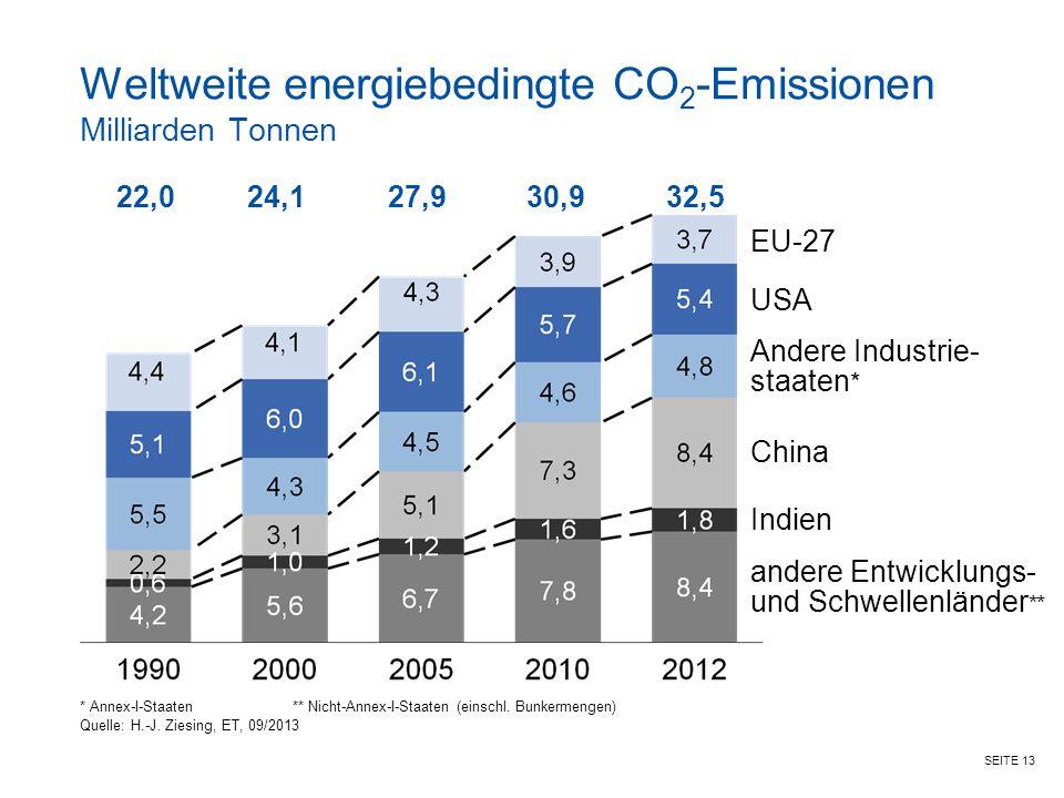 SEITE 13 Weltweite energiebedingte CO 2 -Emissionen Milliarden Tonnen * Annex-I-Staaten** Nicht-Annex-I-Staaten (einschl. Bunkermengen) Quelle: H.-J.