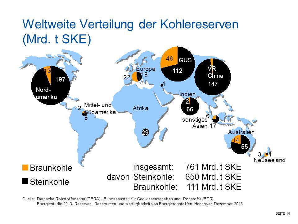 SEITE 14 Weltweite Verteilung der Kohlereserven (Mrd. t SKE) Mittel- und Südamerika Europa Australien Nord- amerika 17 8 197 1 Neuseeland 22 18 29 14