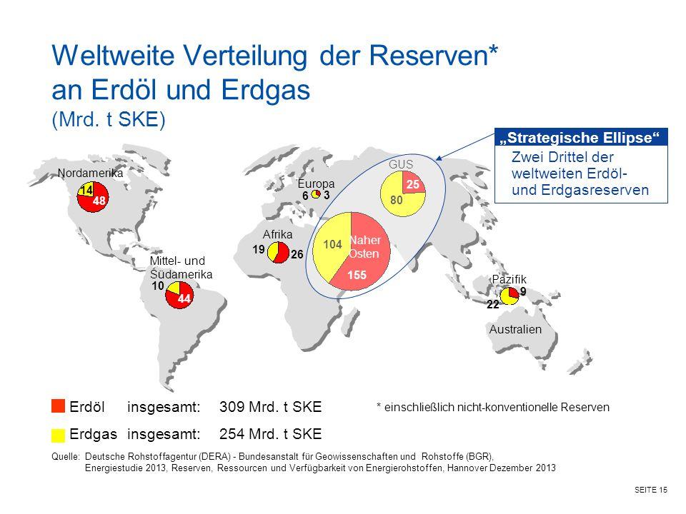 SEITE 15 Mittel- und Südamerika Afrika GUS Pazifik Australien Nordamerika Weltweite Verteilung der Reserven* an Erdöl und Erdgas (Mrd. t SKE) Naher Os