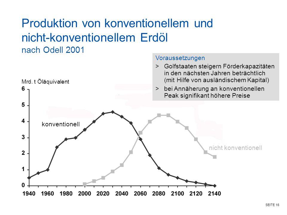 SEITE 16 Produktion von konventionellem und nicht-konventionellem Erdöl nach Odell 2001 Voraussetzungen >Golfstaaten steigern Förderkapazitäten in den