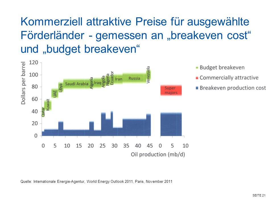"""SEITE 21 Kommerziell attraktive Preise für ausgewählte Förderländer - gemessen an """"breakeven cost"""" und """"budget breakeven"""" Quelle: Internationale Energ"""