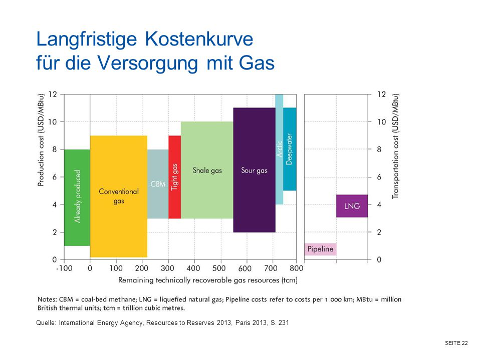 SEITE 22 Langfristige Kostenkurve für die Versorgung mit Gas Quelle: International Energy Agency, Resources to Reserves 2013, Paris 2013, S. 231