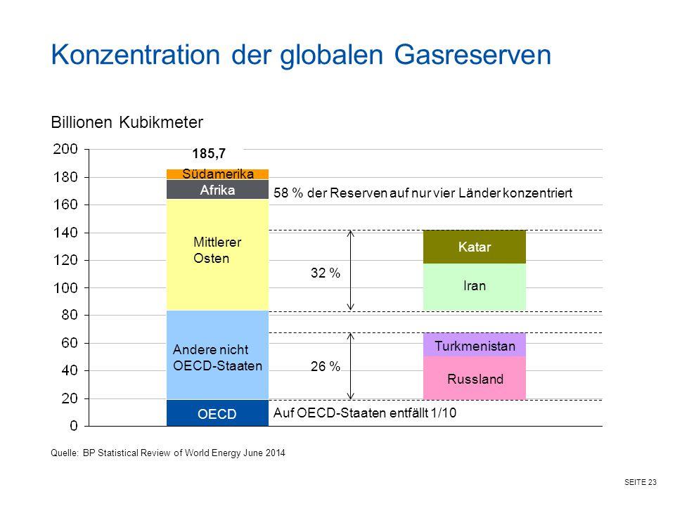 SEITE 23 Konzentration der globalen Gasreserven Billionen Kubikmeter OECD Andere nicht OECD-Staaten Mittlerer Osten Afrika Südamerika Russland Iran Au