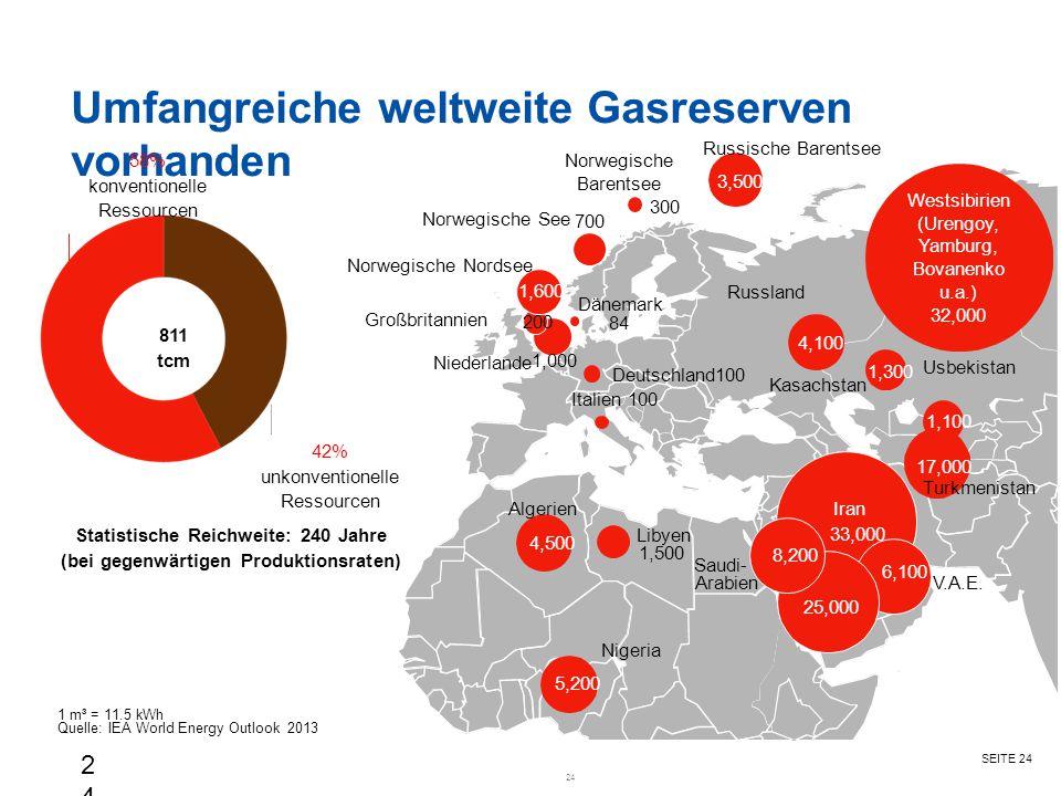 SEITE 24 1 m³ = 11.5 kWh Quelle: IEA World Energy Outlook 2013 Umfangreiche weltweite Gasreserven vorhanden 24 58% konventionelle Ressourcen 42% unkon
