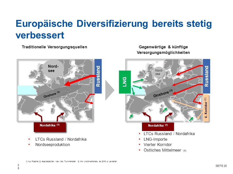 SEITE 25 Europäische Diversifizierung bereits stetig verbessert 25 1) Nur Pipeline 2) Aserbaidschan, Irak, Iran, Turkmenistan 3) inkl. Unconventionals