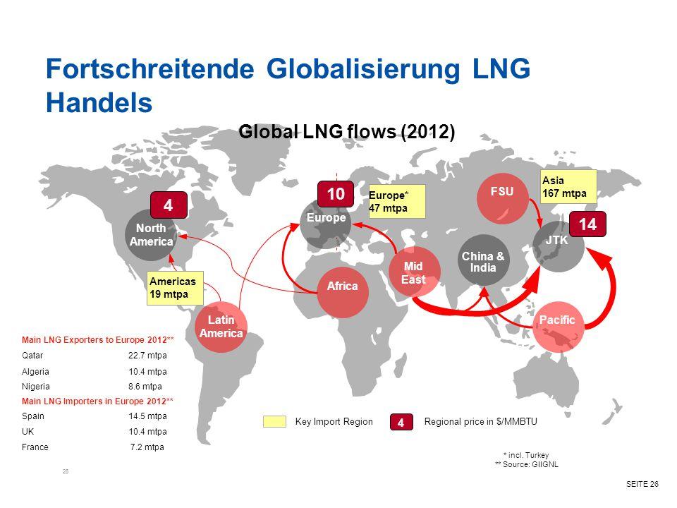 SEITE 26 Fortschreitende Globalisierung LNG Handels 26 North America Latin America Africa Europe FSU JTK Pacific China & India Mid East 4 14 10 4 Regi