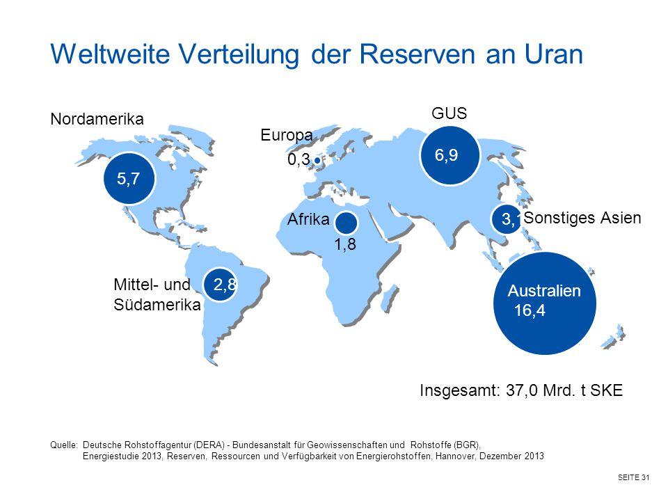 SEITE 31 Weltweite Verteilung der Reserven an Uran Nordamerika Insgesamt: 37,0 Mrd. t SKE 5,7 0,3 Europa 6,9 GUS Afrika 16,4 Australien 2,8 Mittel- un