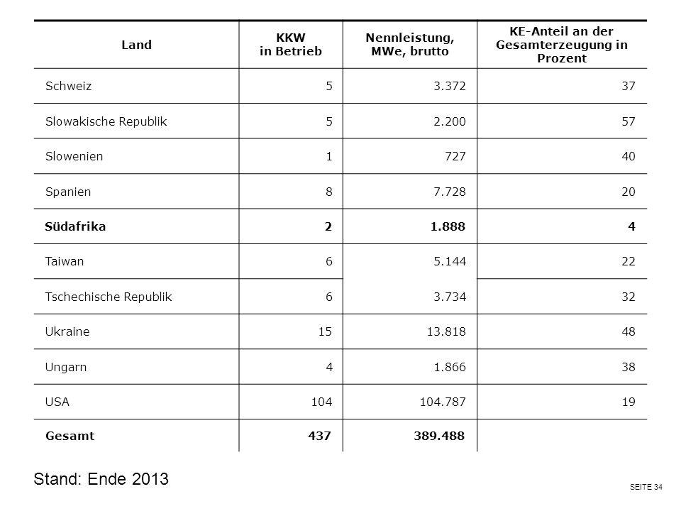 SEITE 34 Stand: Ende 2013 Land KKW in Betrieb Nennleistung, MWe, brutto KE-Anteil an der Gesamterzeugung in Prozent Schweiz 5 3.372 37 Slowakische Rep