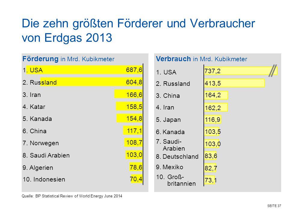 SEITE 37 Die zehn größten Förderer und Verbraucher von Erdgas 2013 Förderung in Mrd. Kubikmeter Verbrauch in Mrd. Kubikmeter 1. USA 2. Russland 3. Ira