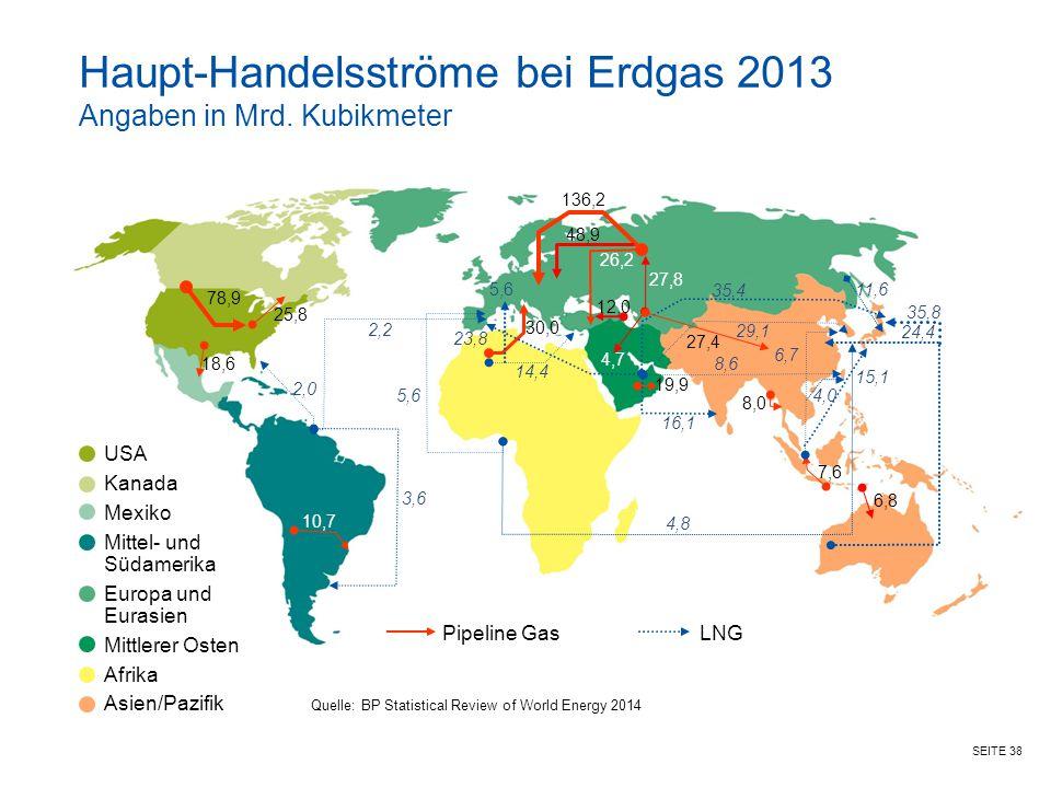 SEITE 38 Haupt-Handelsströme bei Erdgas 2013 Angaben in Mrd. Kubikmeter Quelle: BP Statistical Review of World Energy 2014 78,9 USA Kanada Mexiko Mitt