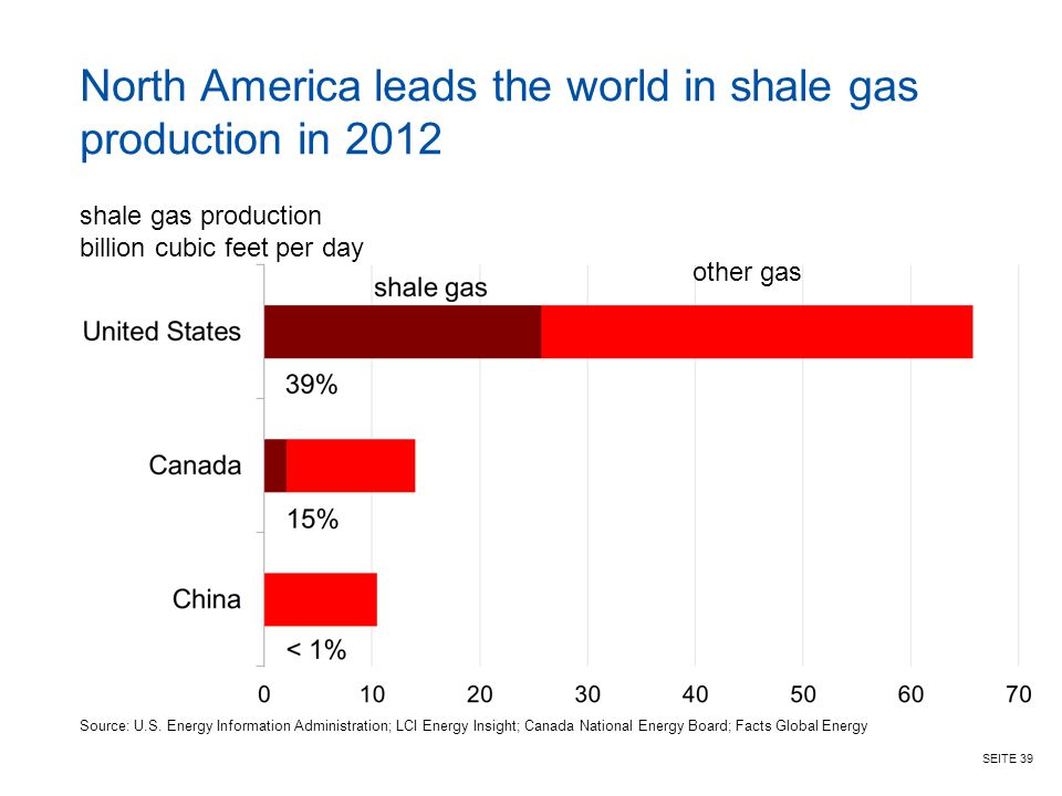 SEITE 39 North America leads the world in shale gas production in 2012 shale gas production billion cubic feet per day other gas Source: U.S. Energy I
