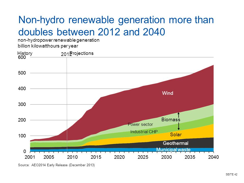 SEITE 42 Non-hydro renewable generation more than doubles between 2012 and 2040 non-hydropower renewable generation billion kilowatthours per year Sou