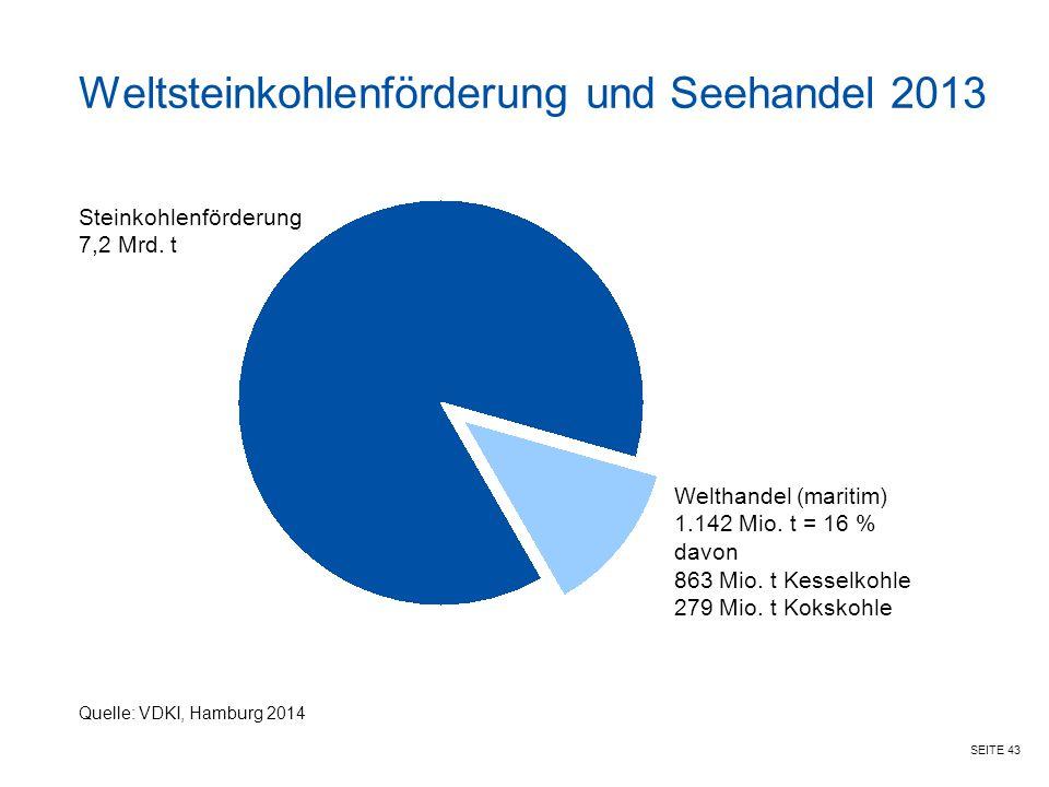 SEITE 43 Weltsteinkohlenförderung und Seehandel 2013 Steinkohlenförderung 7,2 Mrd. t Quelle: VDKI, Hamburg 2014 Welthandel (maritim) 1.142 Mio. t = 16