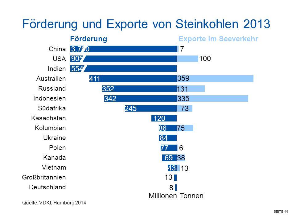 SEITE 44 Förderung und Exporte von Steinkohlen 2013 FörderungExporte im Seeverkehr China USA Indien Australien Russland Indonesien Südafrika Kasachsta