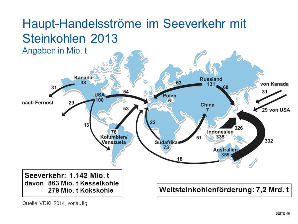 SEITE 45 Haupt-Handelsströme im Seeverkehr mit Steinkohlen 2013 Angaben in Mio. t Seeverkehr: 1.142 Mio. t davon863 Mio. t Kesselkohle 279 Mio. t Koks