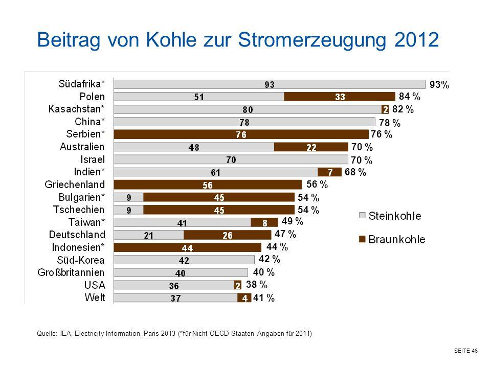 SEITE 46 Beitrag von Kohle zur Stromerzeugung 2012 Quelle: IEA, Electricity Information, Paris 2013 (*für Nicht OECD-Staaten Angaben für 2011) 93% 84