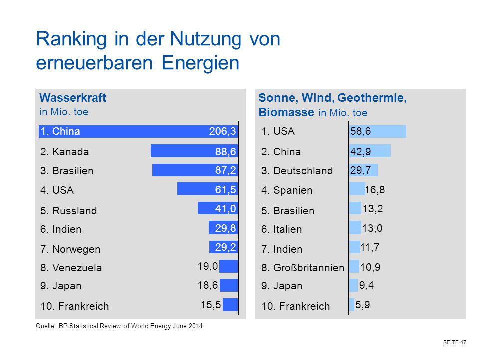 SEITE 47 Ranking in der Nutzung von erneuerbaren Energien Wasserkraft in Mio. toe Sonne, Wind, Geothermie, Biomasse in Mio. toe 1. China 2. Kanada 3.