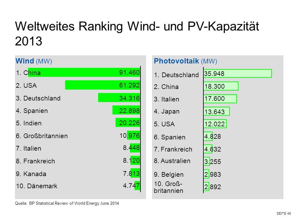 SEITE 48 Weltweites Ranking Wind- und PV-Kapazität 2013 Wind (MW) Photovoltaik (MW) 1. China 2. USA 3. Deutschland 4. Spanien 5. Indien 6. Großbritann