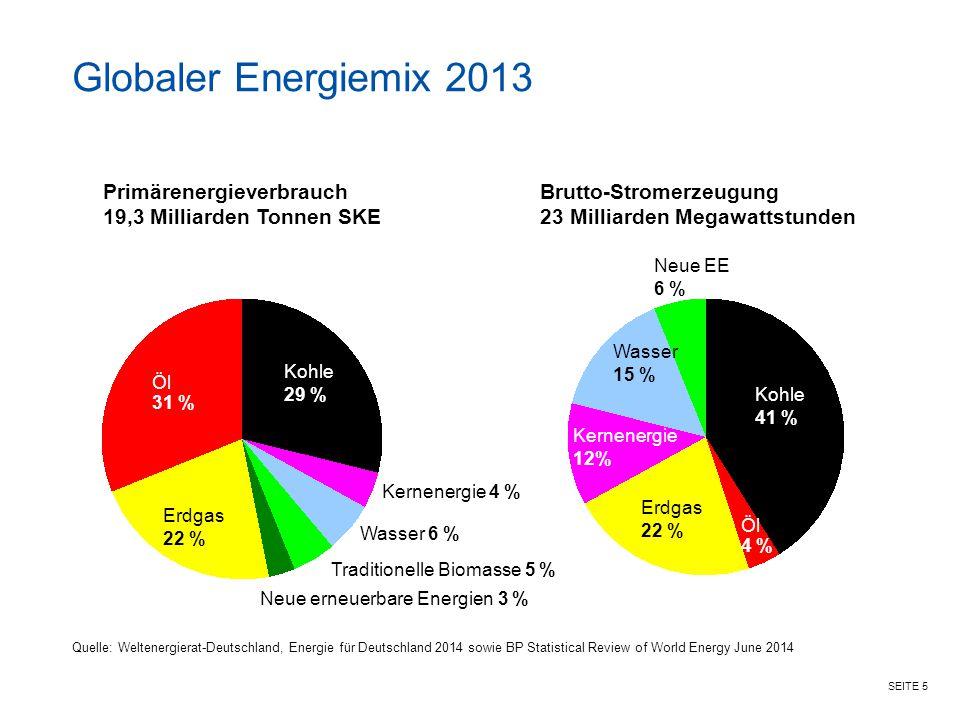 SEITE 5 Globaler Energiemix 2013 Kohle 29 % Primärenergieverbrauch 19,3 Milliarden Tonnen SKE Kernenergie 4 % Öl 31 % Brutto-Stromerzeugung 23 Milliar