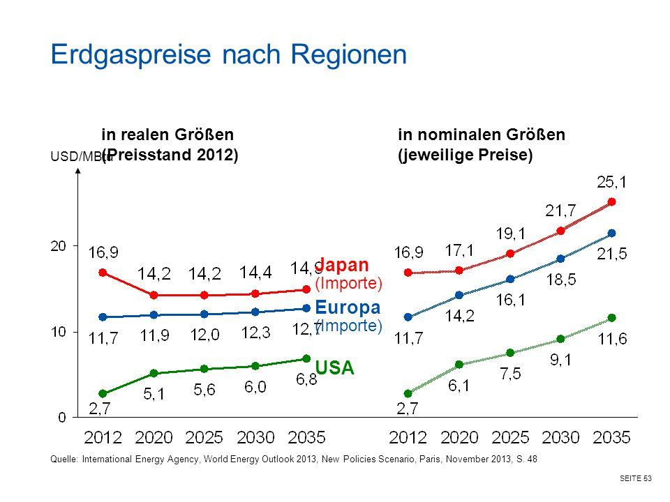 SEITE 53 Erdgaspreise nach Regionen in realen Größen (Preisstand 2012) in nominalen Größen (jeweilige Preise) Quelle: International Energy Agency, Wor