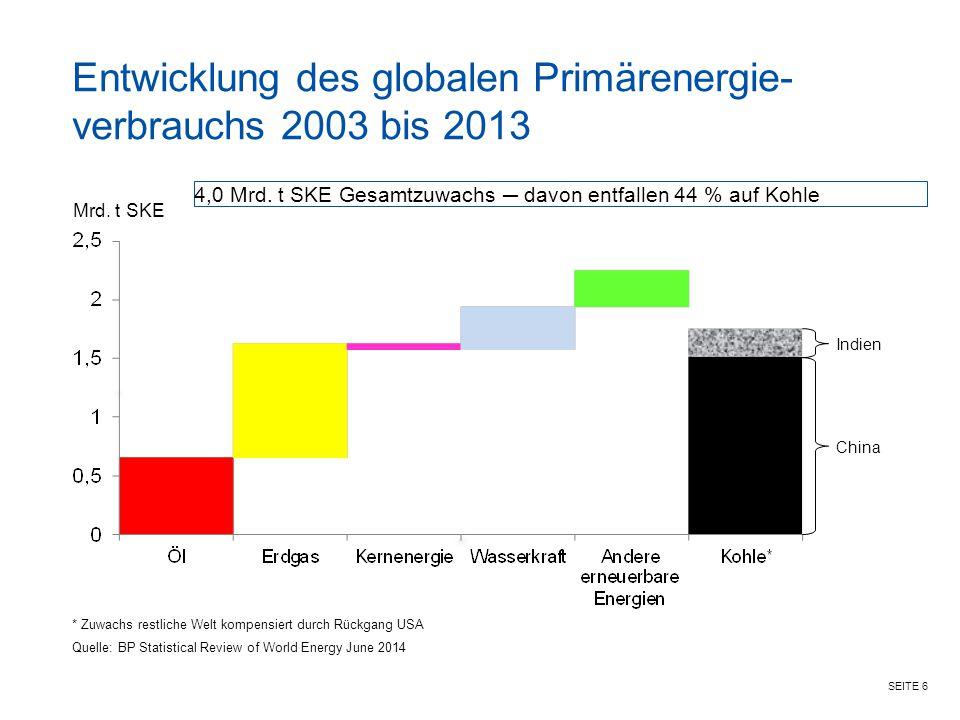 SEITE 6 Entwicklung des globalen Primärenergie- verbrauchs 2003 bis 2013 Quelle: BP Statistical Review of World Energy June 2014 Kernenergie 11% Mrd.