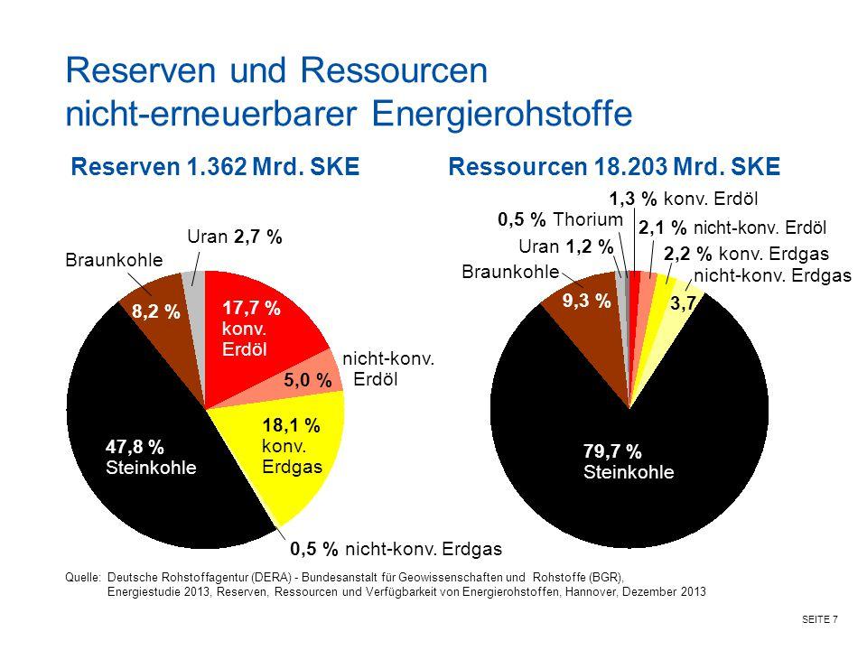 SEITE 7 Reserven und Ressourcen nicht-erneuerbarer Energierohstoffe Reserven 1.362 Mrd. SKE 47,8 % Steinkohle 18,1 % konv. Erdgas 5,0 % 17,7 % konv. E