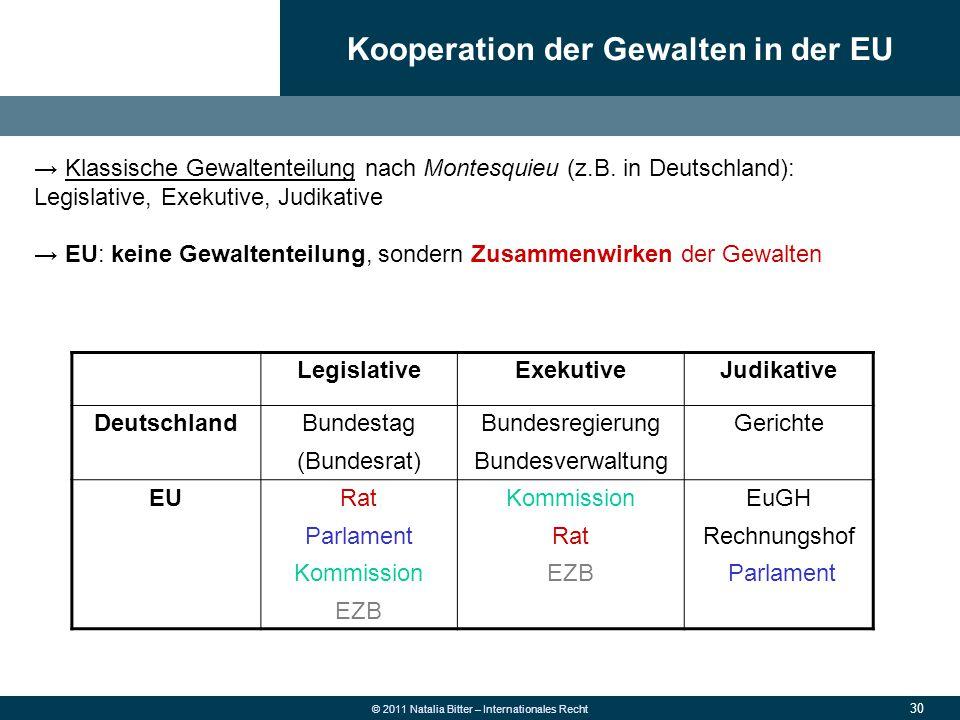 30 © 2011 Natalia Bitter – Internationales Recht → Klassische Gewaltenteilung nach Montesquieu (z.B. in Deutschland): Legislative, Exekutive, Judikati