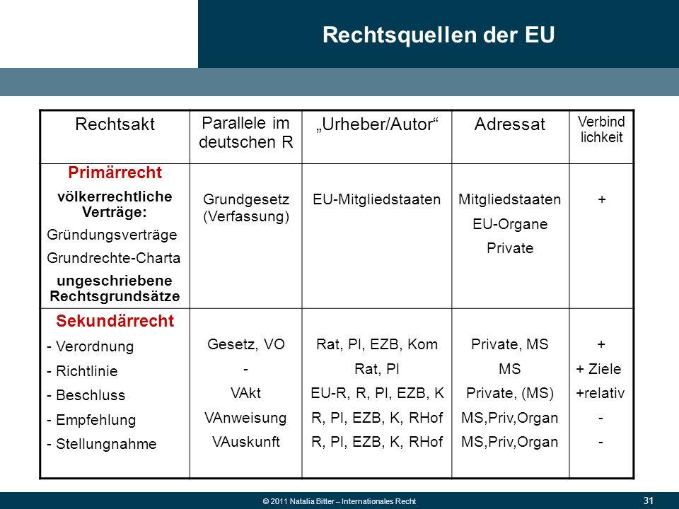 """31 © 2011 Natalia Bitter – Internationales Recht Rechtsquellen der EU Rechtsakt Parallele im deutschen R """"Urheber/Autor""""Adressat Verbind lichkeit Prim"""