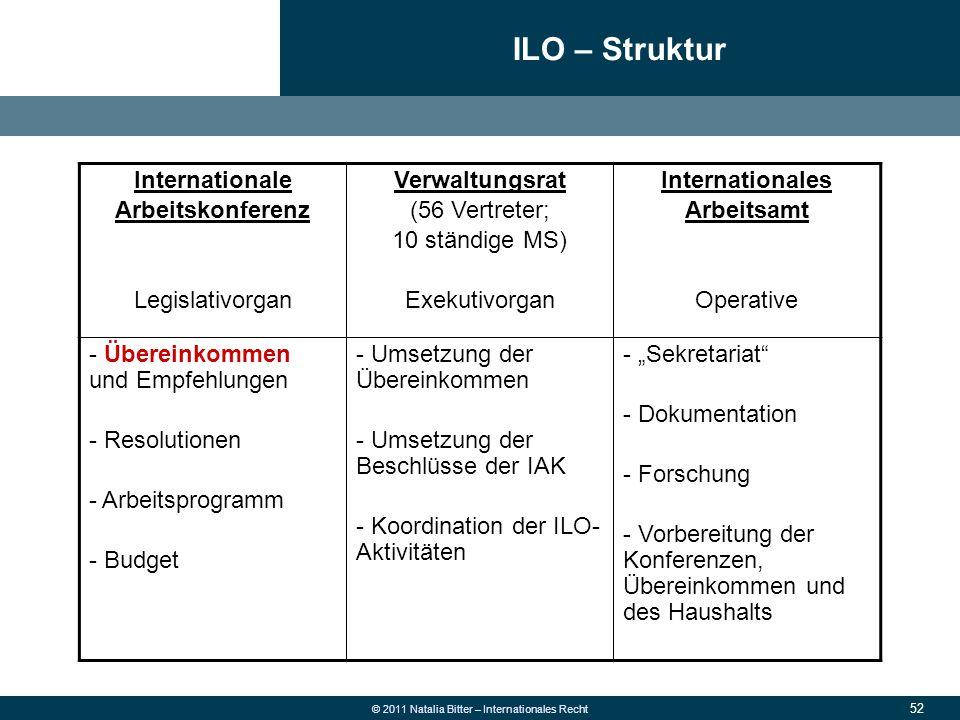 52 © 2011 Natalia Bitter – Internationales Recht ILO – Struktur Internationale Arbeitskonferenz Legislativorgan Verwaltungsrat (56 Vertreter; 10 ständ