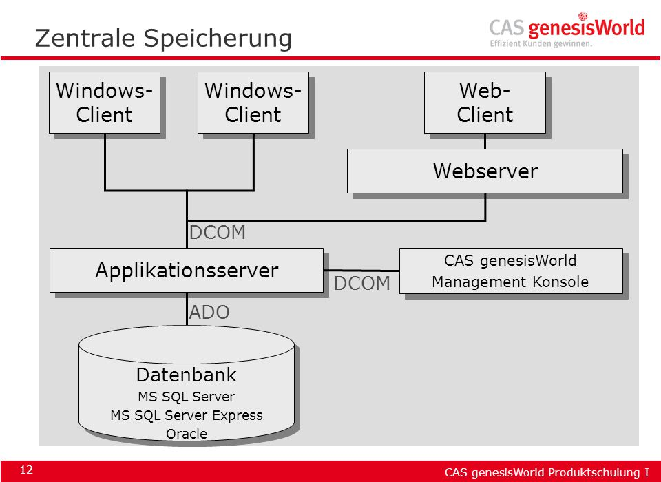 CAS genesisWorld Produktschulung I 12 Zentrale Speicherung Datenbank MS SQL Server MS SQL Server Express Oracle Datenbank MS SQL Server MS SQL Server