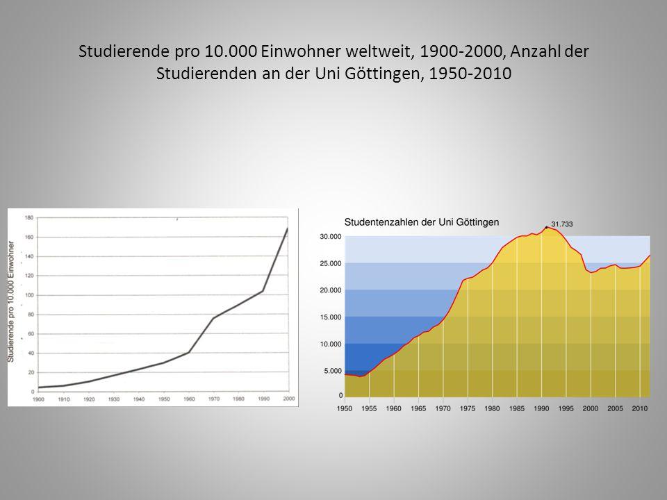 Studierende pro 10.000 Einwohner weltweit, 1900-2000, Anzahl der Studierenden an der Uni Göttingen, 1950-2010