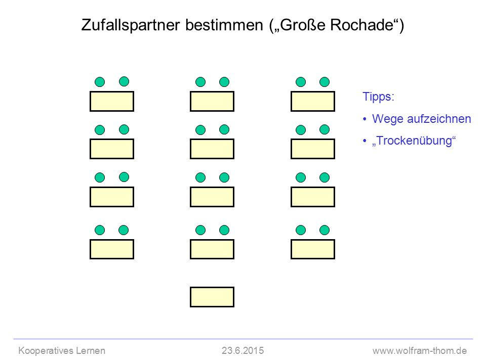 """Kooperatives Lernen23.6.2015www.wolfram-thom.de Zufallspartner bestimmen (""""Große Rochade"""") Tipps: Wege aufzeichnen """"Trockenübung"""""""