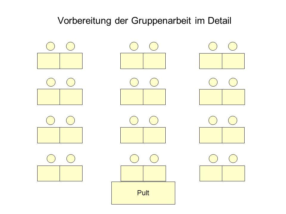 Kooperatives Lernen23.6.2015www.wolfram-thom.de Vorbereitung der Gruppenarbeit im Detail Pult