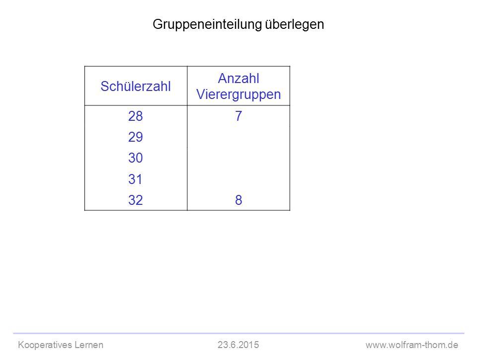 Kooperatives Lernen23.6.2015www.wolfram-thom.de Gruppeneinteilung überlegen Schülerzahl Anzahl Vierergruppen 287 29 30 31 328