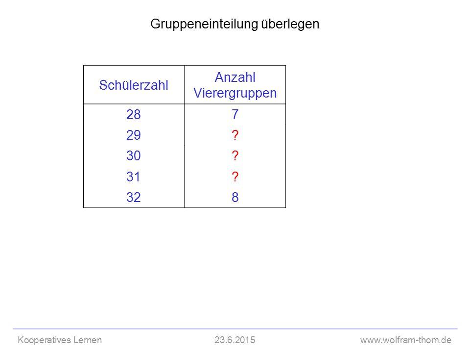 Kooperatives Lernen23.6.2015www.wolfram-thom.de Gruppeneinteilung überlegen Schülerzahl Anzahl Vierergruppen 287 29? 30? 31? 328