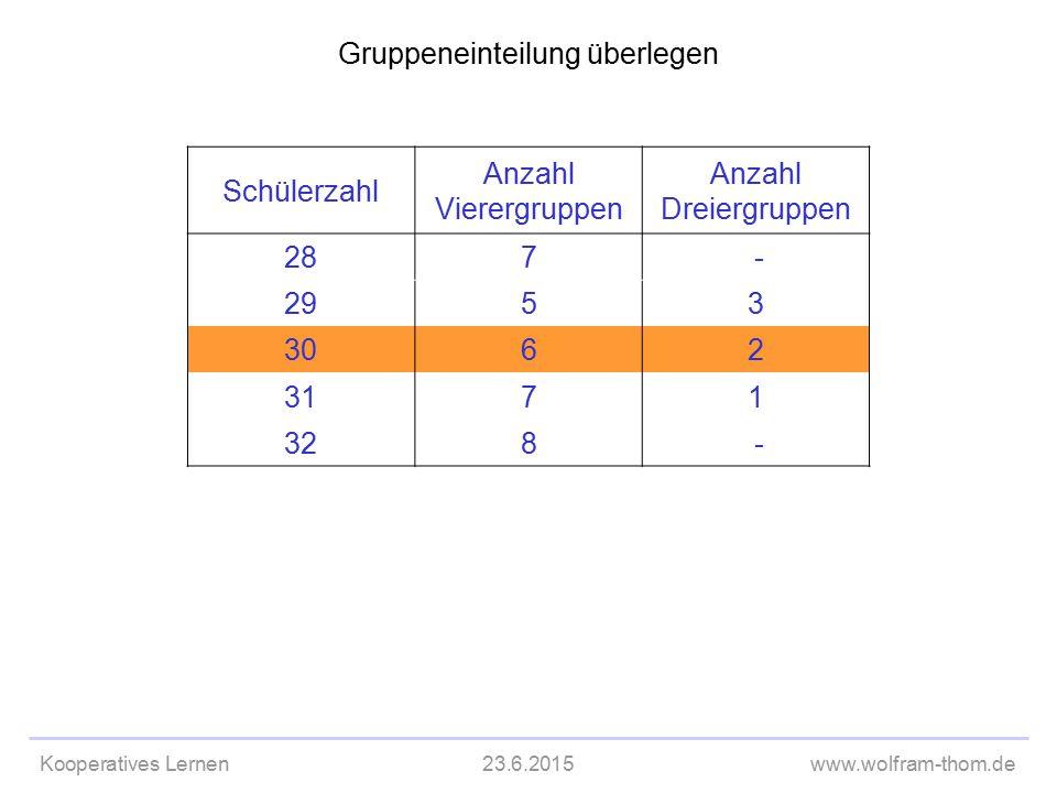 Kooperatives Lernen23.6.2015www.wolfram-thom.de Gruppeneinteilung überlegen Schülerzahl Anzahl Vierergruppen Anzahl Dreiergruppen 287 - 2953 3062 3171
