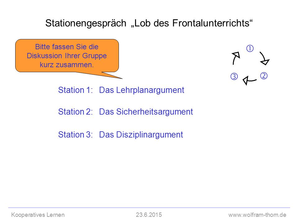 """Kooperatives Lernen23.6.2015www.wolfram-thom.de Stationengespräch """"Lob des Frontalunterrichts""""  Nach 3 Stationen brechen wir aus Zeitgründen ab. Stat"""