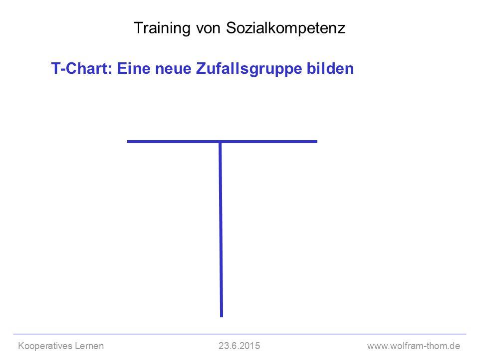 Kooperatives Lernen23.6.2015www.wolfram-thom.de T-Chart: Eine neue Zufallsgruppe bilden Training von Sozialkompetenz T-Chart leer
