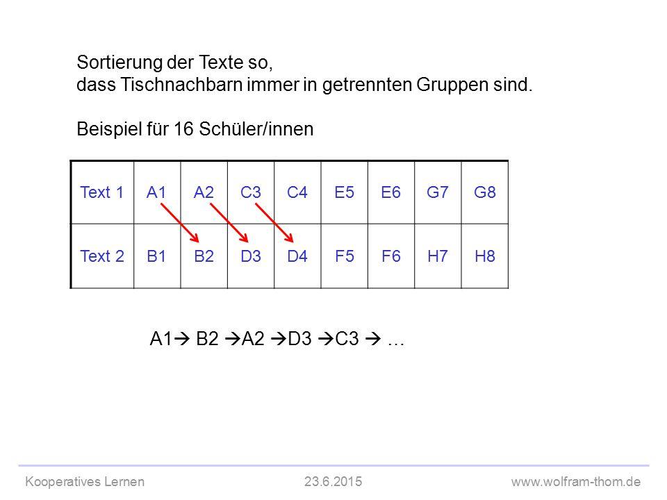 Kooperatives Lernen23.6.2015www.wolfram-thom.de Text 1A1A2C3C4E5E6G7G8 Text 2B1B2D3D4F5F6H7H8 A1  B2  A2  D3  C3  … Sortierung der Texte so, dass