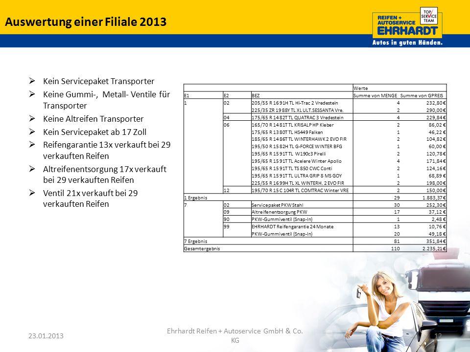 Auswertung einer Filiale 2013 Werte E1E2BEZSumme von MENGESumme von GPREIS 102205/55 R 16 91H TL Hi-Trac 2 Vredestein4232,80 € 225/35 ZR 19 88Y TL XL
