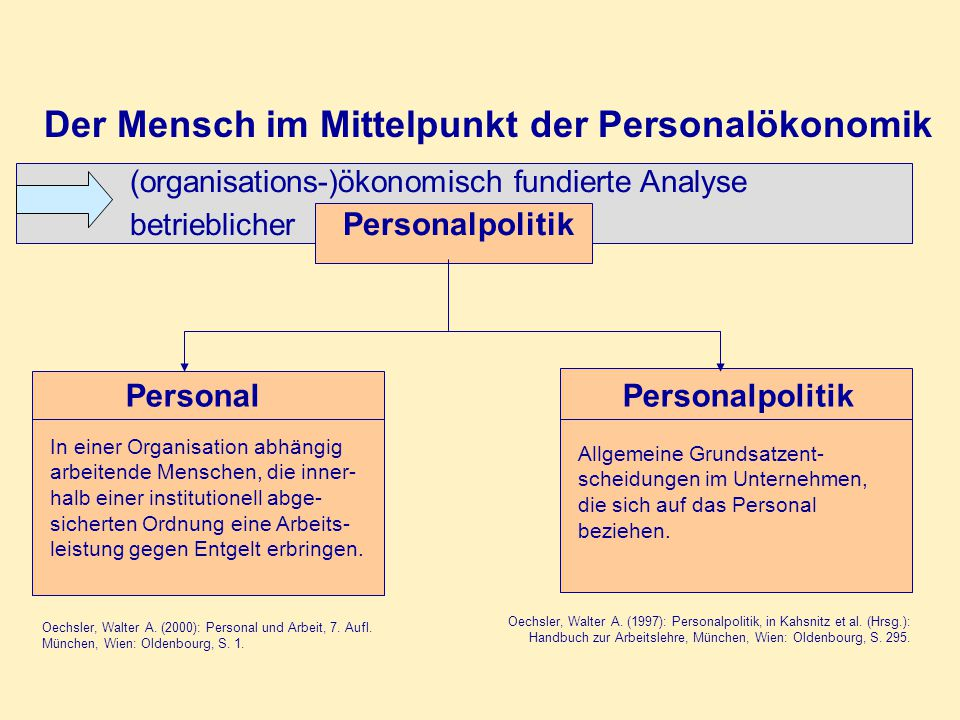 (organisations-)ökonomisch fundierte Analyse betrieblicher Personalpolitik Personal In einer Organisation abhängig arbeitende Menschen, die inner- halb einer institutionell abge- sicherten Ordnung eine Arbeits- leistung gegen Entgelt erbringen.