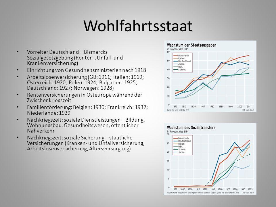 Wohlfahrtsstaat Vorreiter Deutschland – Bismarcks Sozialgesetzgebung (Renten-, Unfall- und Krankenversicherung) Einrichtung von Gesundheitsministerien