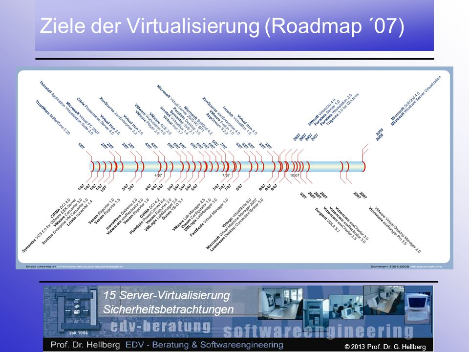 © 2013 Prof. Dr. G. Hellberg 15 Server-Virtualisierung Sicherheitsbetrachtungen Ziele der Virtualisierung (Roadmap ´07)