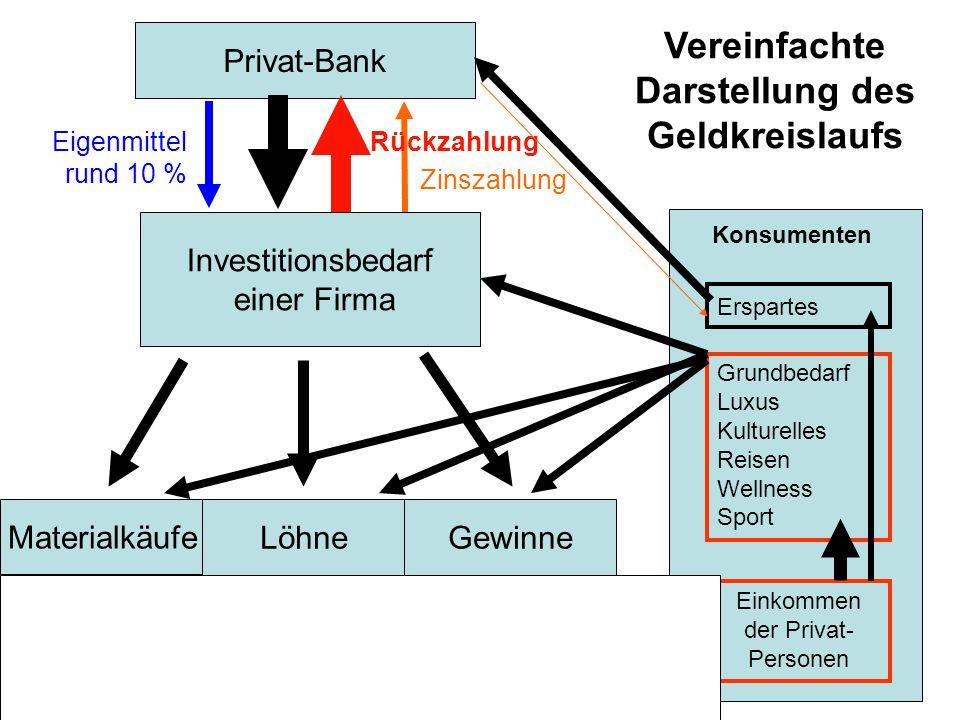Privat-Bank Materialkäufe Vereinfachte Darstellung des Geldkreislaufs Eigenmittel rund 10 % Investitionsbedarf einer Firma Zinszahlung Rückzahlung Kon