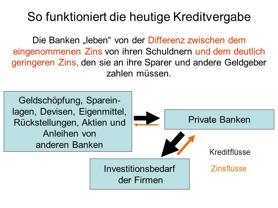 Private Banken Investitionsbedarf der Firmen Zinsflüsse Geldschöpfung, Sparein- lagen, Devisen, Eigenmittel, Rückstellungen, Aktien und Anleihen von a
